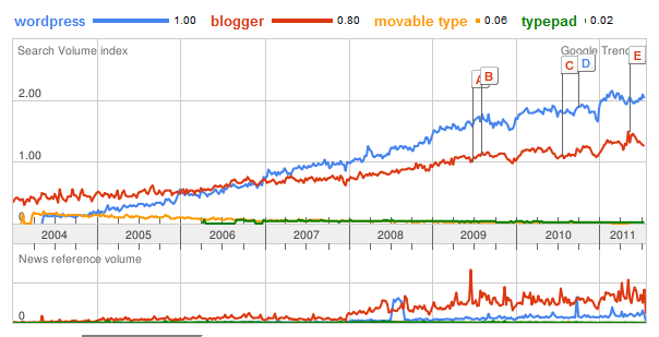 comparison of top blogging platforms