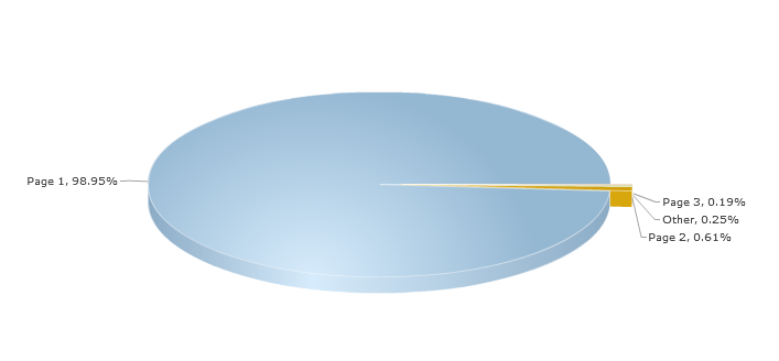 pie chart of search engine results page