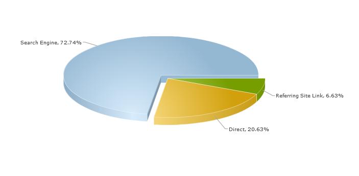 pie chart of
