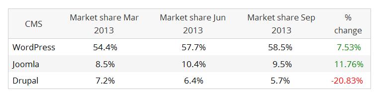 Market share trends
