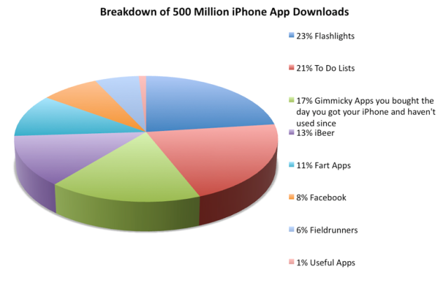 breakdown of the 500 million apps