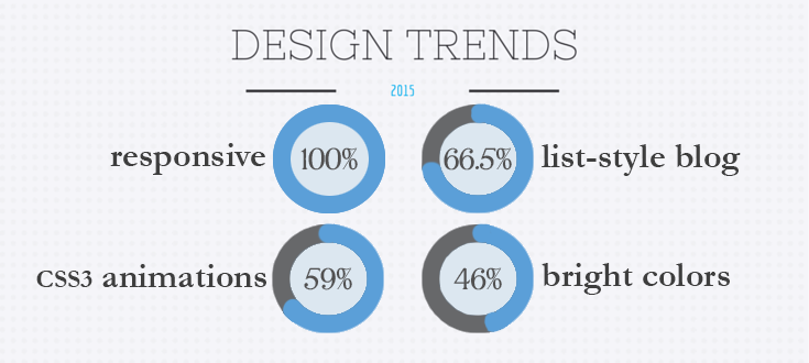 The Web Design Trends Dominating 2015 and How WordPress Stacks Up – WPMU DEV