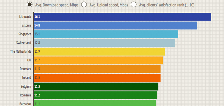 Top 10 rank of worldwide hotel WiFi quality