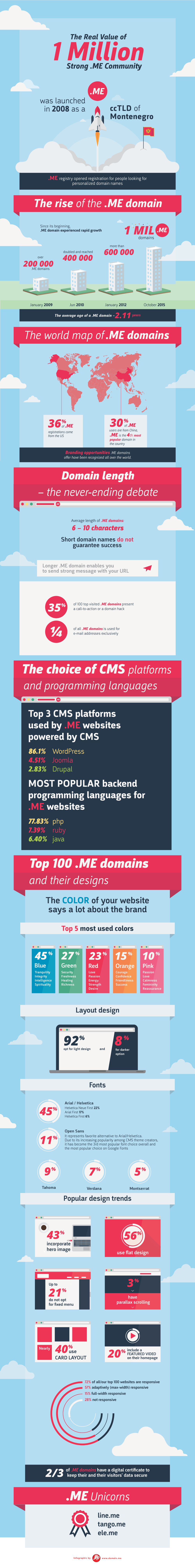 .ME infographic - one milliion domains