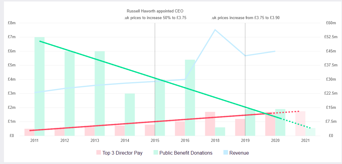 2016 to 2020: Revenue +50%, Public Donations -38%, Top 3 Director pay +70%